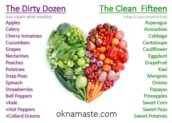 dirty dozen clean fifteen clean 15